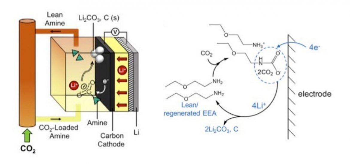 A new lithium-based battery using carbon dioxide captured from power plants